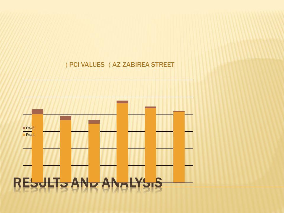 PCI VALUES ( AZ ZABIREA STREET )