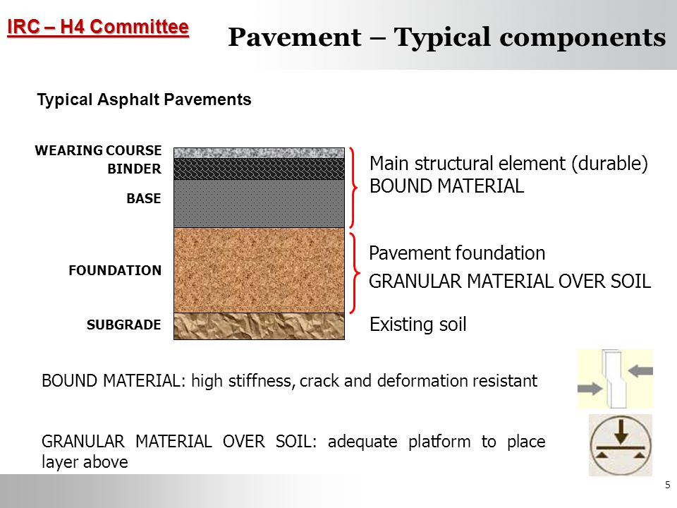 IRC – H4 Committee 26 APPLICATIONS Road Widening Works Geogrids