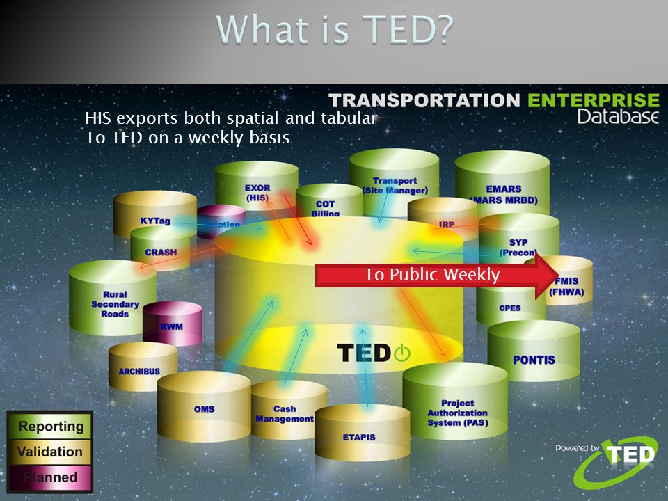  A weekly export of both spatial and tabular data is exported to the Transportation Enterprise Database (TED).