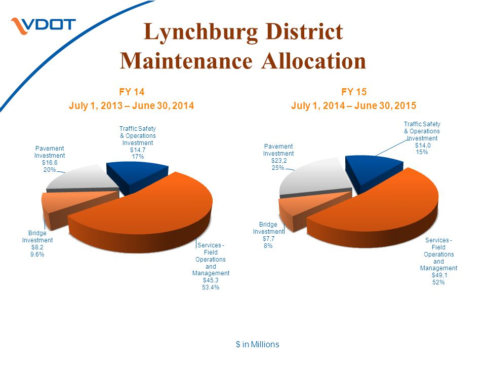 Lynchburg District Maintenance Allocation FY 14 July 1, 2013 – June 30, 2014 FY 15 July 1, 2014 – June 30, 2015 $ in Millions