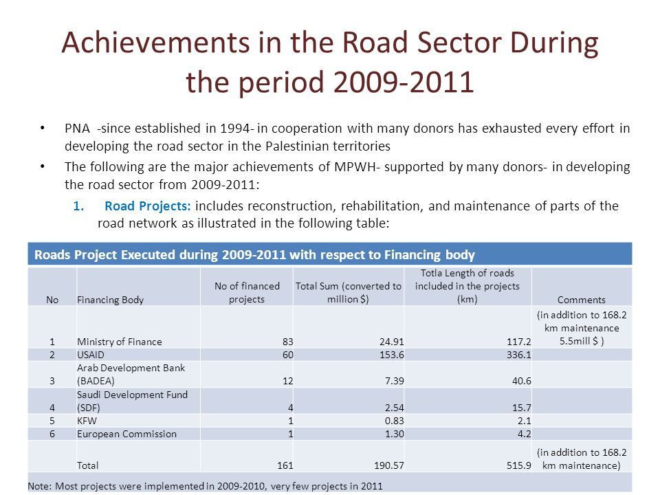 Achievements in the Road Sector During the period 2009-2011 PNA -since established in 1994- in cooperation with many donors has exhausted every effort in developing the road sector in the Palestinian territories The following are the major achievements of MPWH- supported by many donors- in developing the road sector from 2009-2011: 1.