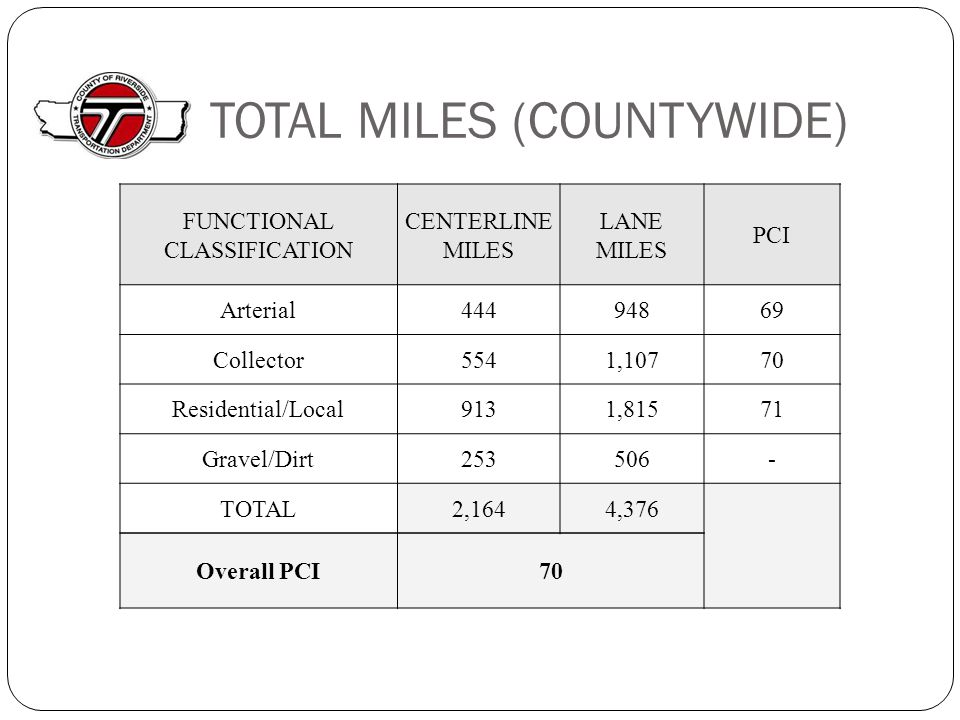 TOTAL MILES (COUNTYWIDE) FUNCTIONAL CLASSIFICATION CENTERLINE MILES LANE MILES PCI Arterial44494869 Collector5541,10770 Residential/Local9131,81571 Gravel/Dirt253506- TOTAL2,1644,376 Overall PCI70