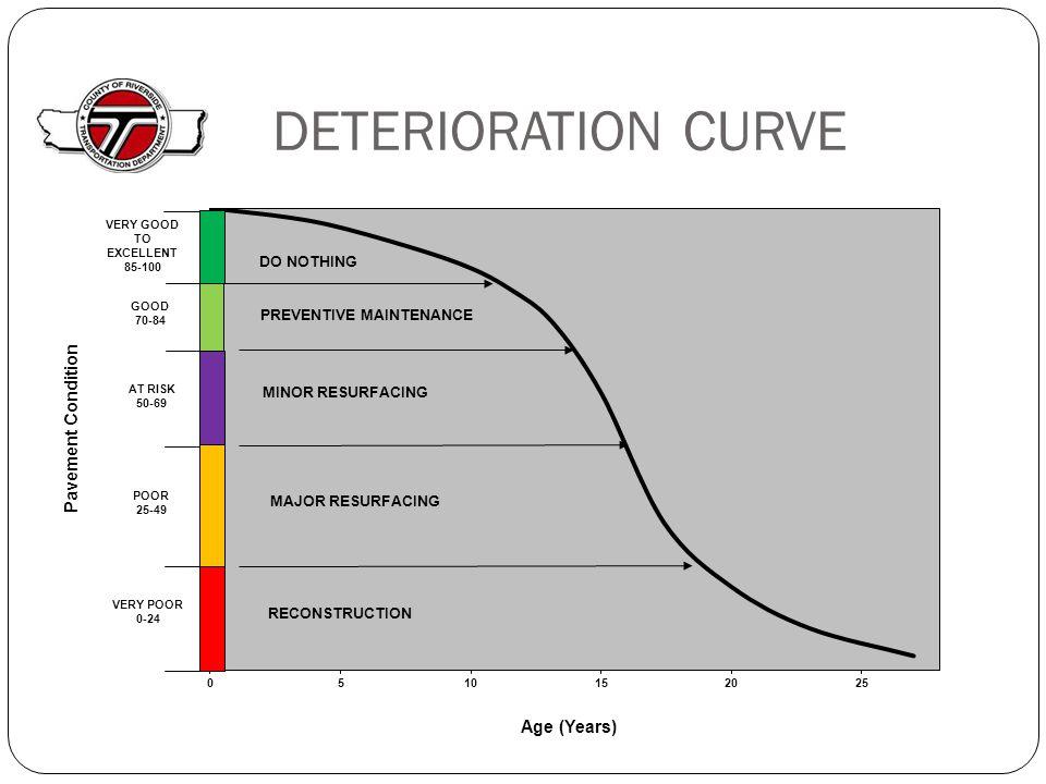 DETERIORATION CURVE