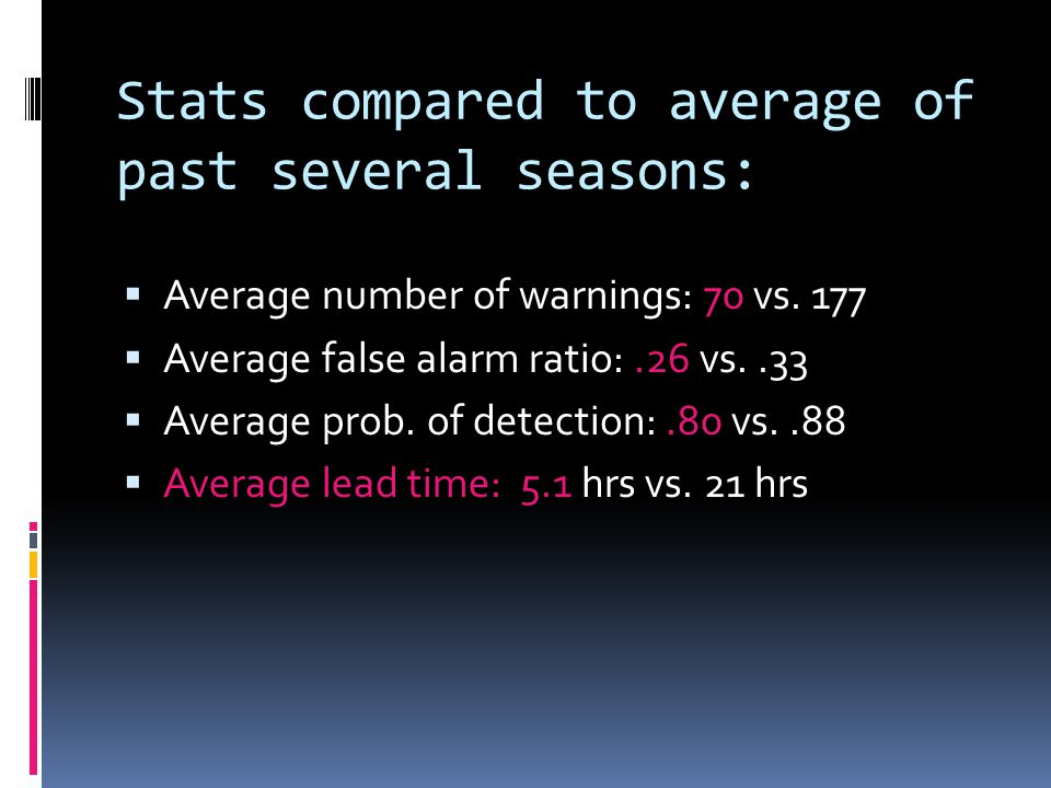 Stats compared to average of past several seasons:  Average number of warnings: 70 vs.