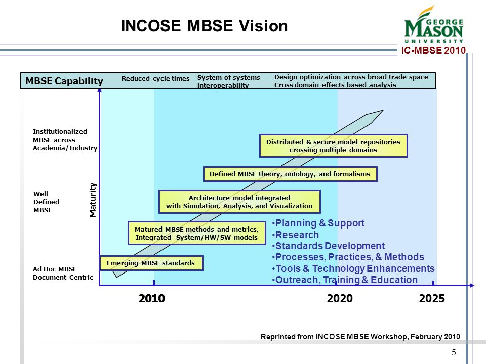 IC-MBSE 2010 INCOSE MBSE Vision Reprinted from INCOSE MBSE Workshop, February 2010 201020202025 Maturity MBSE Capability Ad Hoc MBSE Document Centric
