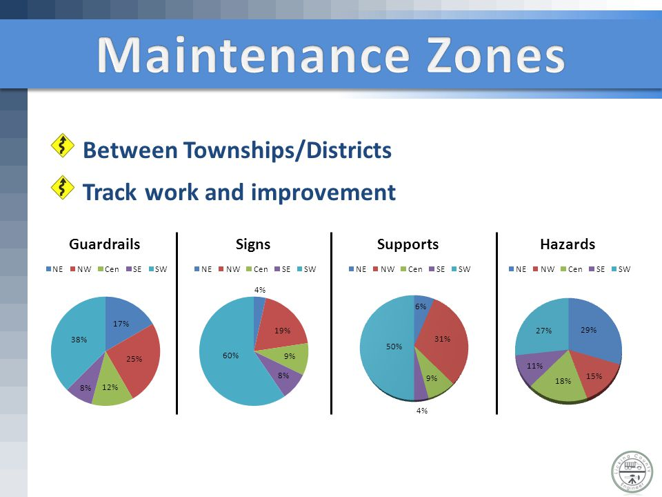Between Townships/Districts Track work and improvement