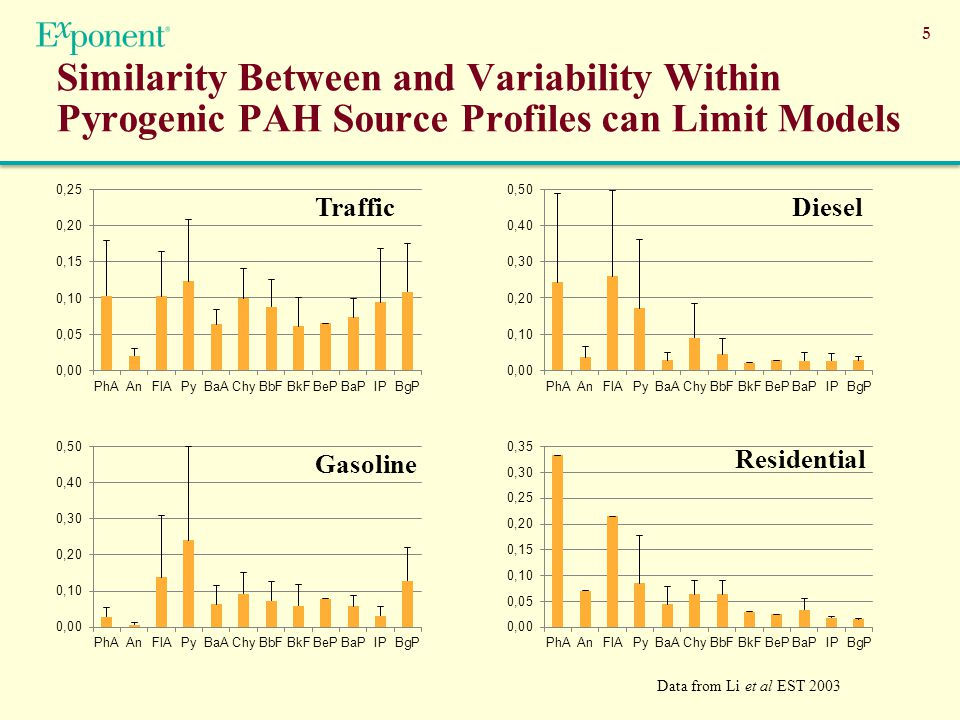 5 Similarity Between and Variability Within Pyrogenic PAH Source Profiles can Limit Models Gasoline Residential Data from Li et al EST 2003 TrafficDiesel