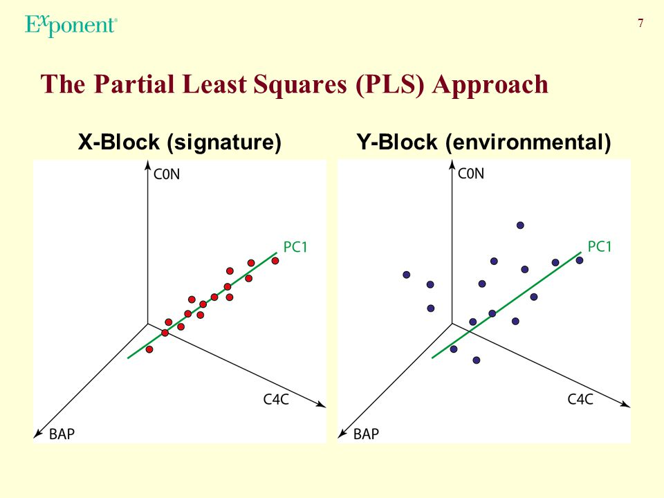 7 The Partial Least Squares (PLS) Approach X-Block (signature)Y-Block (environmental)