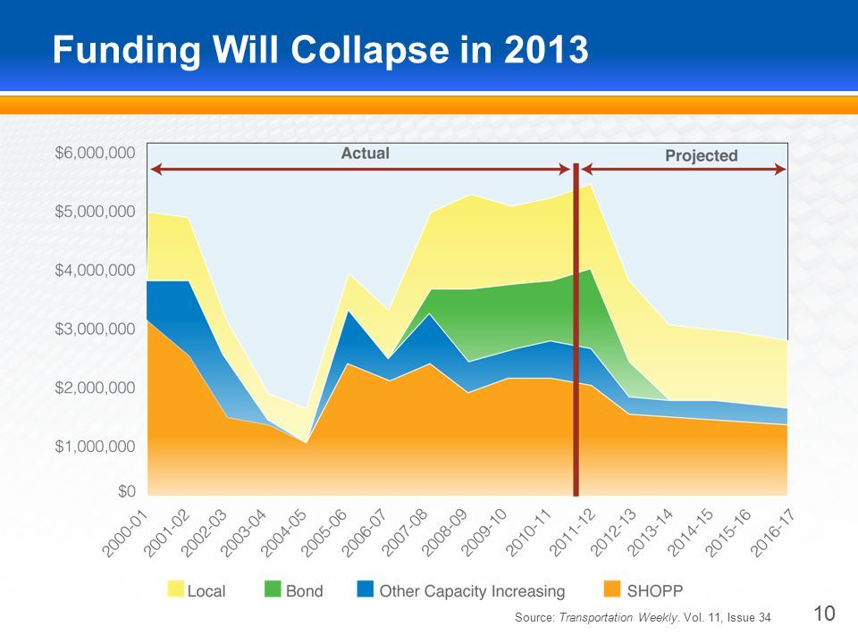 Funding Will Collapse in 2013 10 Source: Transportation Weekly. Vol. 11, Issue 34