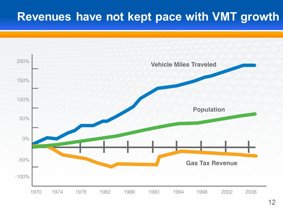 Revenues have not kept pace with VMT growth 12