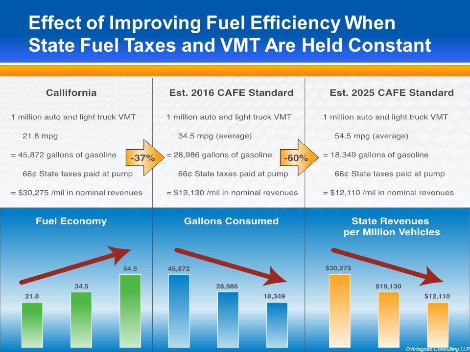 15 Effect of Improving Fuel Efficiency When State Fuel Taxes and VMT Are Held Constant - D'Artagnan Consulting LLP