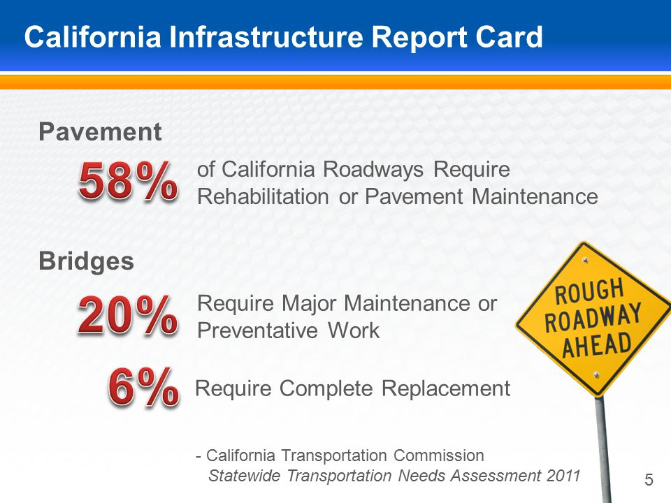 California Infrastructure Report Card 5 Pavement of California Roadways Require Rehabilitation or Pavement Maintenance Require Complete Replacement Require Major Maintenance or Preventative Work Bridges - California Transportation Commission.