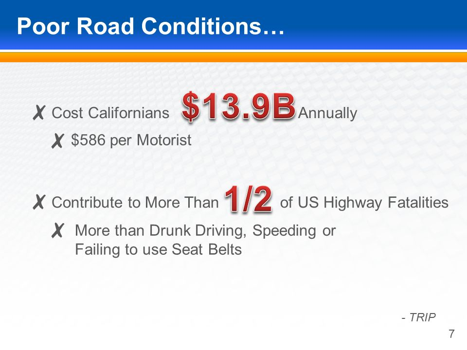 Poor Road Conditions… 7 More than Drunk Driving, Speeding or Failing to use Seat Belts - TRIP Cost Californians Annually Contribute to More Than of US Highway Fatalities $586 per Motorist ✗ ✗ ✗ ✗