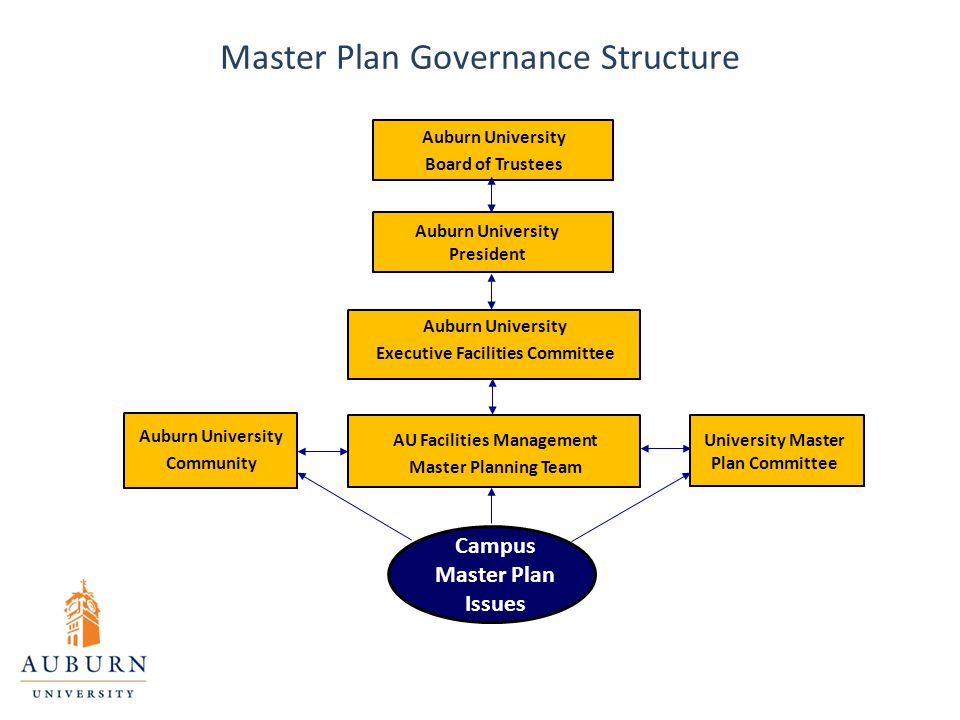Master Plan Governance Structure Auburn University Board of Trustees University Master Plan Committee AU Facilities Management Master Planning Team Auburn University Executive Facilities Committee Auburn University President Campus Master Plan Issues Auburn University Community