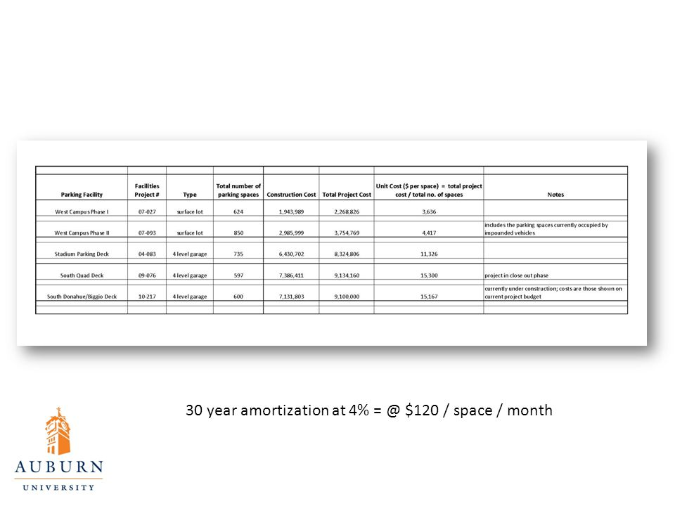 30 year amortization at 4% = @ $120 / space / month