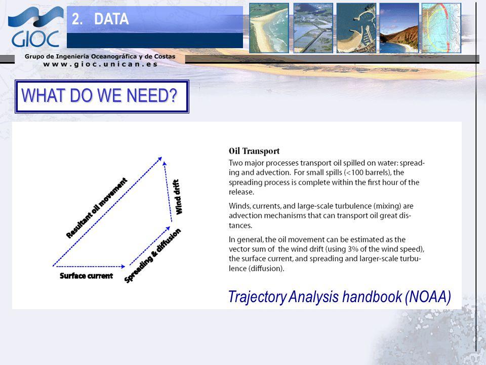 2. DATA WHAT DO WE NEED Trajectory Analysis handbook (NOAA)