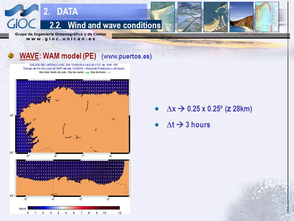  x  0.25 x 0.25º ( z 28km)  t  3 hours WAVE: WAM model (PE) (www.puertos.es) 2.2.