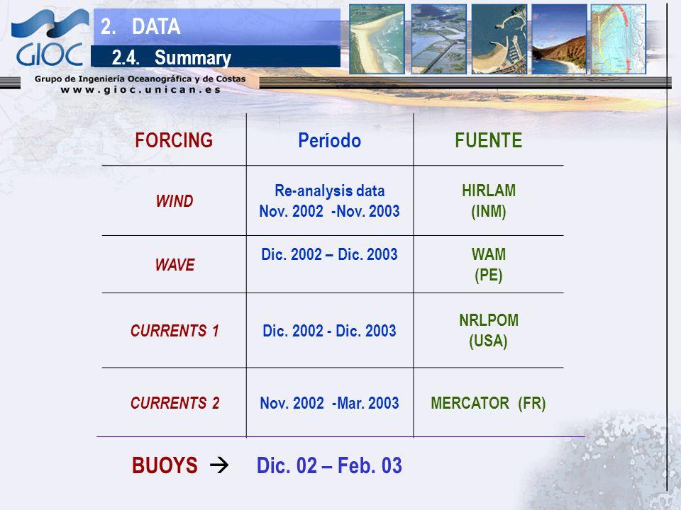 FORCINGPeríodoFUENTE WIND Re-analysis data Nov. 2002 -Nov.