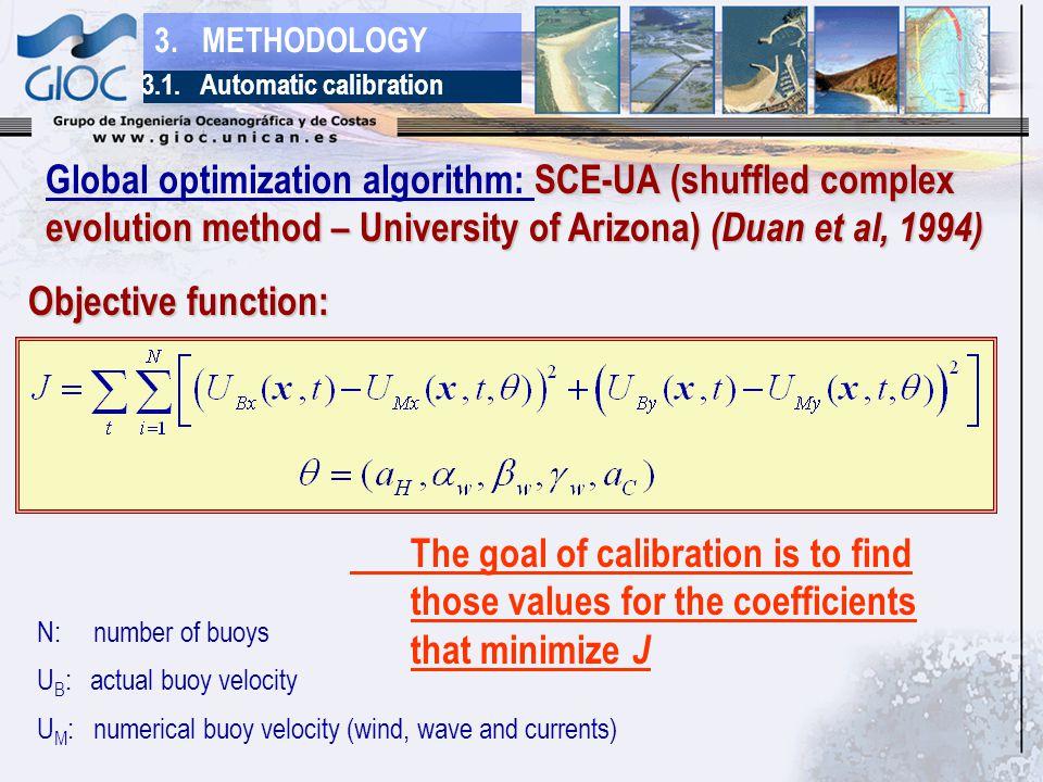 3. METHODOLOGY SCE-UA (shuffled complex evolution method – University of Arizona) (Duan et al, 1994) Global optimization algorithm: SCE-UA (shuffled c