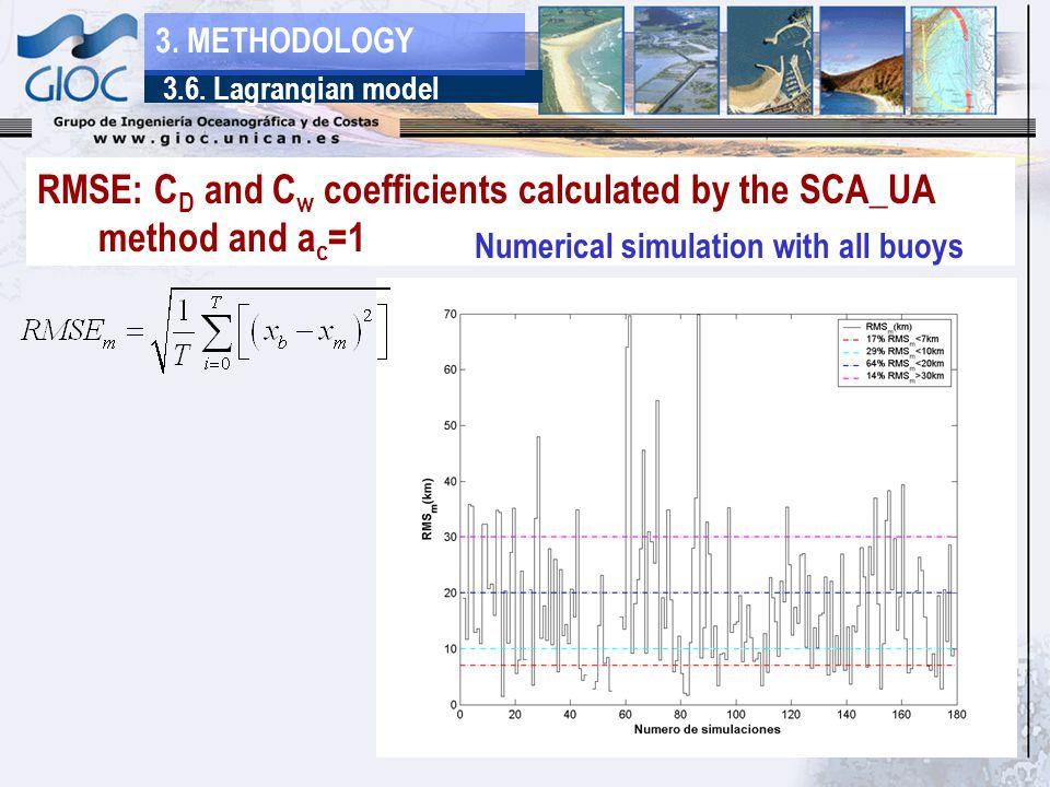 3.6. Lagrangian model 3.