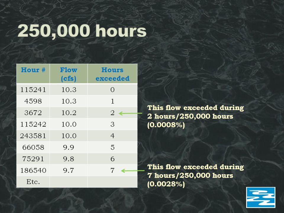 Hour #Flow (cfs) Hours exceeded 11524110.30 459810.31 367210.22 11524210.03 24358110.04 660589.95 752919.86 1865409.77 Etc.