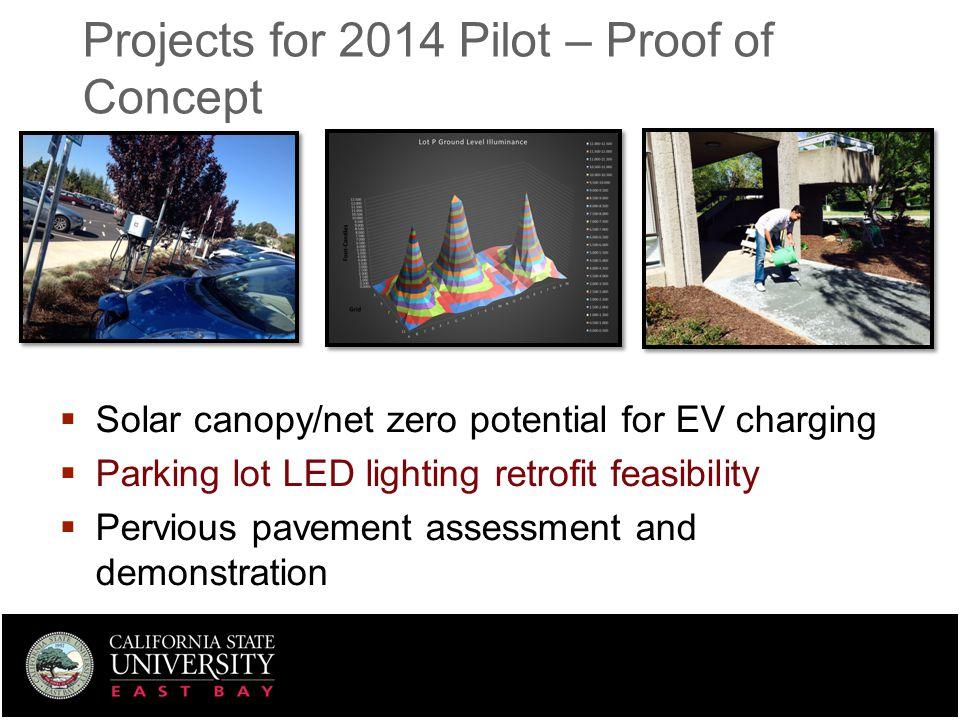 Parking Lot LED Lighting  Project Profile  Field analysis  Photometric modeling  Efficacy (LSAE) analysis  NPV, B/C, Payback, IRR Arturo Curiel, Ahmed Khan, Anthony Kuznetsov Light Poles