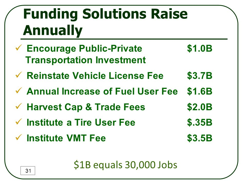 Funding Solutions Raise Annually Encourage Public-Private $1.0B Transportation Investment Reinstate Vehicle License Fee$3.7B Annual Increase of Fuel U