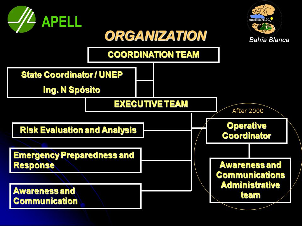 ORGANIZATION COORDINATION TEAM EXECUTIVE TEAM Risk Evaluation and Analysis Emergency Preparedness and Response Awareness and Communication State Coord