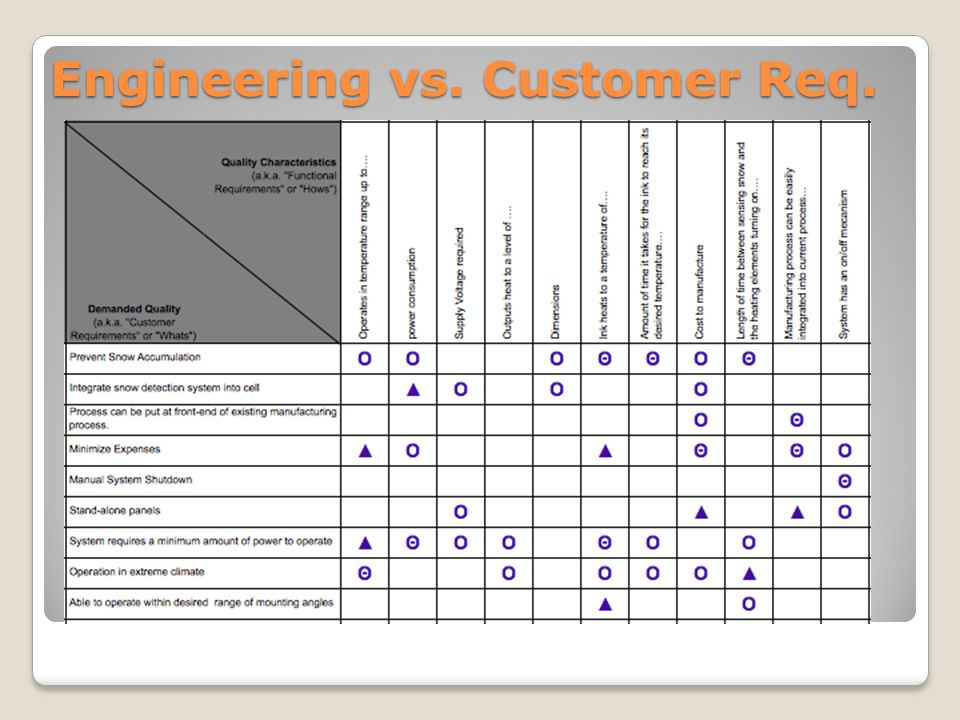 Engineering vs. Customer Req.