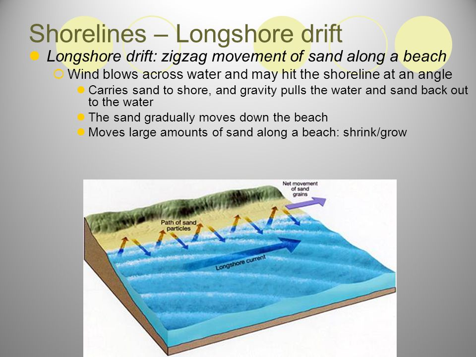 Shorelines – Longshore current Longshore current: movement of water along a shore as waves strike the shore at an angle  Direction may change from day to day as wave direction changes
