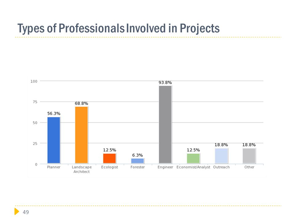 Types of Professionals Involved in Projects 49