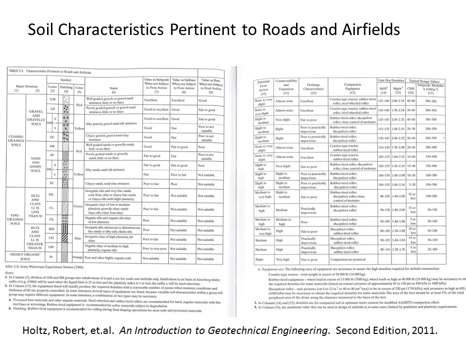 Soil Characteristics Pertinent to Roads and Airfields Holtz, Robert, et.al.