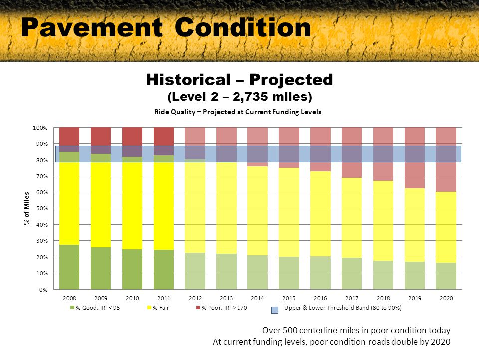 Pavement Condition Historical – Projected (Level 2 – 2,735 miles) Over 500 centerline miles in poor condition today At current funding levels, poor condition roads double by 2020
