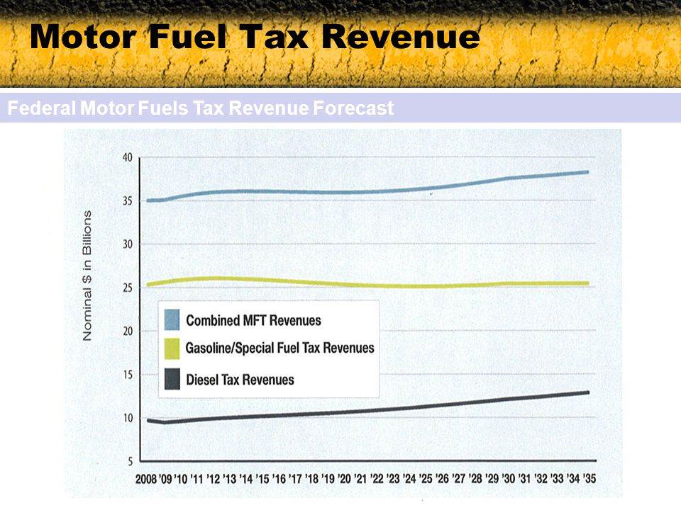 Motor Fuel Tax Revenue Federal Motor Fuels Tax Revenue Forecast