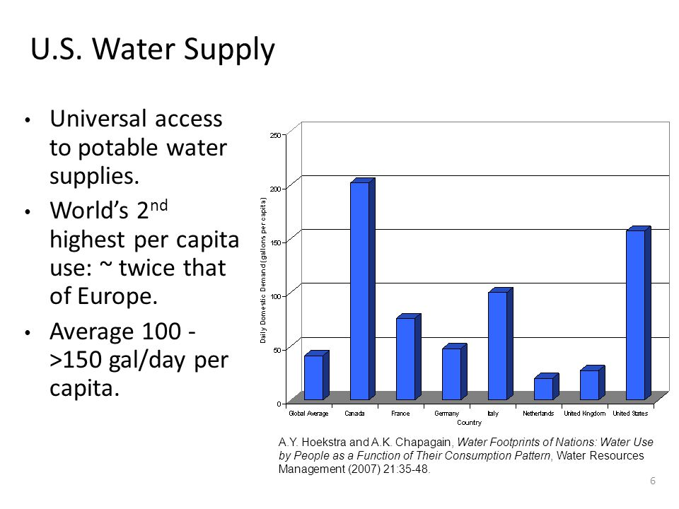 Water Use 7