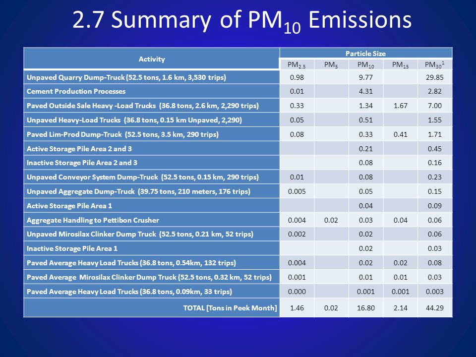 2.7 Summary of PM 10 Emissions Activity Particle Size PM 2.5 PM 5 PM 10 PM 15 PM 30 1 Unpaved Quarry Dump-Truck (52.5 tons, 1.6 km, 3,530 trips)0.98 9.77 29.85 Cement Production Processes0.01 4.31 2.82 Paved Outside Sale Heavy -Load Trucks (36.8 tons, 2.6 km, 2,290 trips)0.33 1.341.677.00 Unpaved Heavy-Load Trucks (36.8 tons, 0.15 km Unpaved, 2,290)0.05 0.51 1.55 Paved Lim-Prod Dump-Truck (52.5 tons, 3.5 km, 290 trips)0.08 0.330.411.71 Active Storage Pile Area 2 and 3 0.21 0.45 Inactive Storage Pile Area 2 and 3 0.08 0.16 Unpaved Conveyor System Dump-Truck (52.5 tons, 0.15 km, 290 trips)0.01 0.08 0.23 Unpaved Aggregate Dump-Truck (39.75 tons, 210 meters, 176 trips)0.005 0.05 0.15 Active Storage Pile Area 1 0.04 0.09 Aggregate Handling to Pettibon Crusher0.0040.020.030.040.06 Unpaved Mirosilax Clinker Dump Truck (52.5 tons, 0.21 km, 52 trips)0.002 0.02 0.06 Inactive Storage Pile Area 1 0.02 0.03 Paved Average Heavy Load Trucks (36.8 tons, 0.54km, 132 trips)0.004 0.02 0.08 Paved Average Mirosilax Clinker Dump Truck (52.5 tons, 0.32 km, 52 trips)0.001 0.01 0.03 Paved Average Heavy Load Trucks (36.8 tons, 0.09km, 33 trips)0.000 0.001 0.003 TOTAL [Tons in Peek Month]1.460.0216.802.1444.29