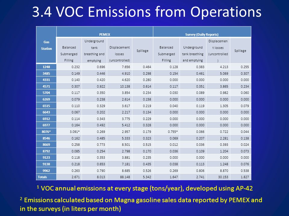 3.4 VOC Emissions from Operations Gas Station PEMEXSurvey (Daily Reports) Balanced Submerged Filling Underground tank breathing and emptying Displacem