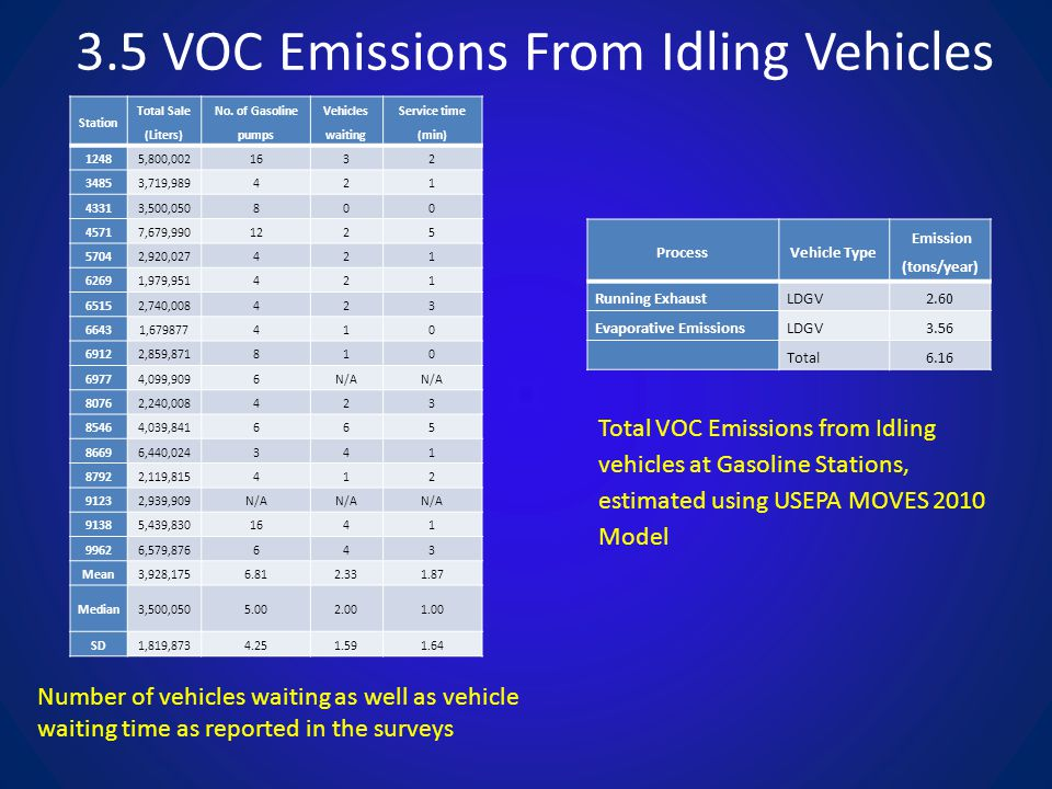 3.5 VOC Emissions From Idling Vehicles Number of vehicles waiting as well as vehicle waiting time as reported in the surveys Station Total Sale (Liter