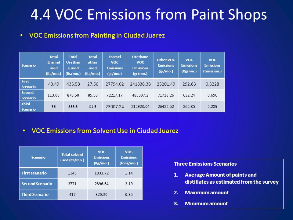 4.4 VOC Emissions from Paint Shops Scenario Total Enamel used (lts/mo.) Total Urethan e used (lts/mo.) Total other used (lts/mo.) Enamel VOC Emissions (gr/mo.) Urethane VOC Emissions (gr/mo.) Other VOC Emissions (gr/mo.) VOC Emissions (Kg/mo.) VOC Emissions (tons/mo.) First Scenario 43.49435.5827.6627794.02241838.3823201.49292.830.3228 Second Scenario 113.00879.5085.5072217.17488307.271718.26632.240.696 Third Scenario 36383.531.5 23007.24 212923.0426422.52262.350.289 Scenario Total solvent used (lts/mo.) VOC Emissions (Kg/mo.) VOC Emissions (tons/mo.) First scenario13451033.721.14 Second Scenario37712896.543.19 Third Scenario417320.300.35 VOC Emissions from Painting in Ciudad Juarez VOC Emissions from Solvent Use in Ciudad Juarez Three Emissions Scenarios 1.Average Amount of paints and distillates as estimated from the survey 2.Maximum amount 3.Minimum amount