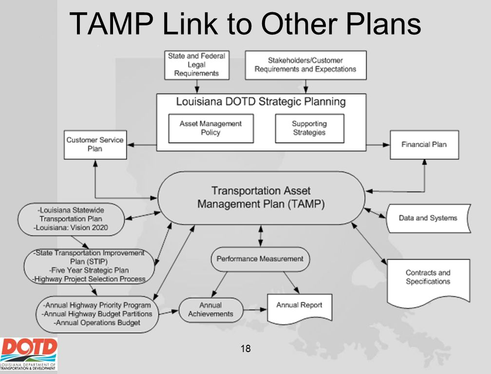 TAMP Link to Other Plans 18