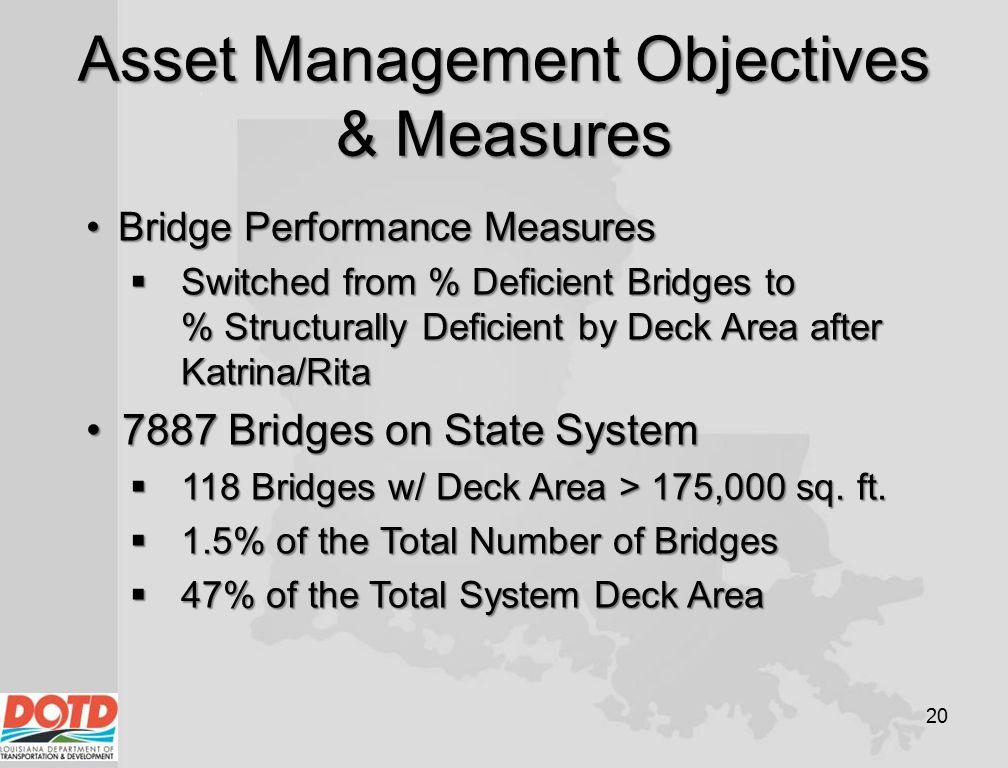 Asset Management Objectives & Measures 20 Bridge Performance MeasuresBridge Performance Measures  Switched from % Deficient Bridges to % Structurally