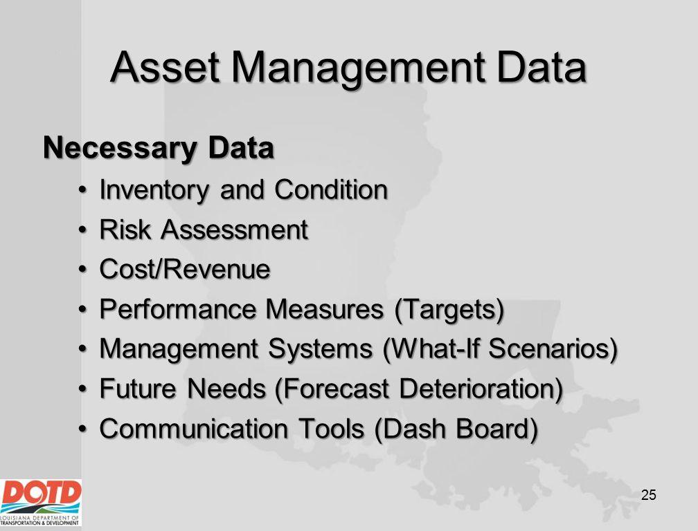 Asset Management Data Necessary Data Inventory and ConditionInventory and Condition Risk AssessmentRisk Assessment Cost/RevenueCost/Revenue Performanc