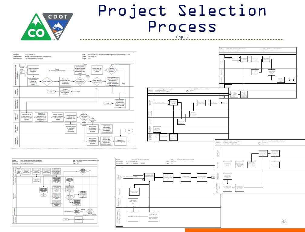 Project Selection Process Gap 1 33