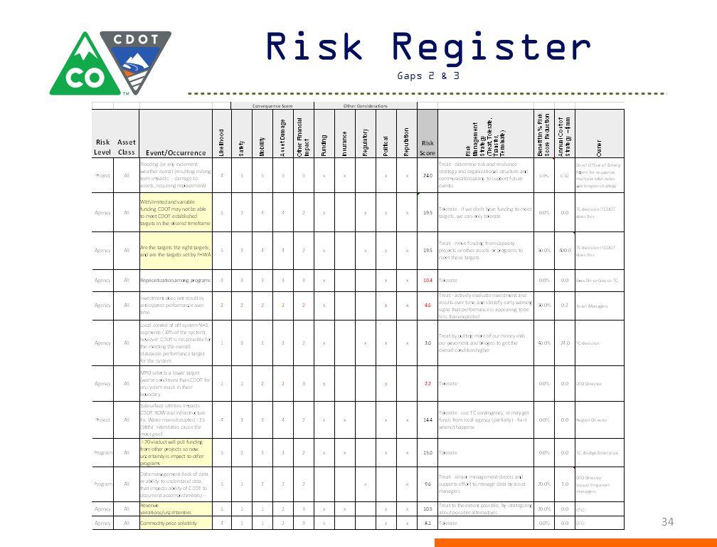 Risk Register Gaps 2 & 3 34