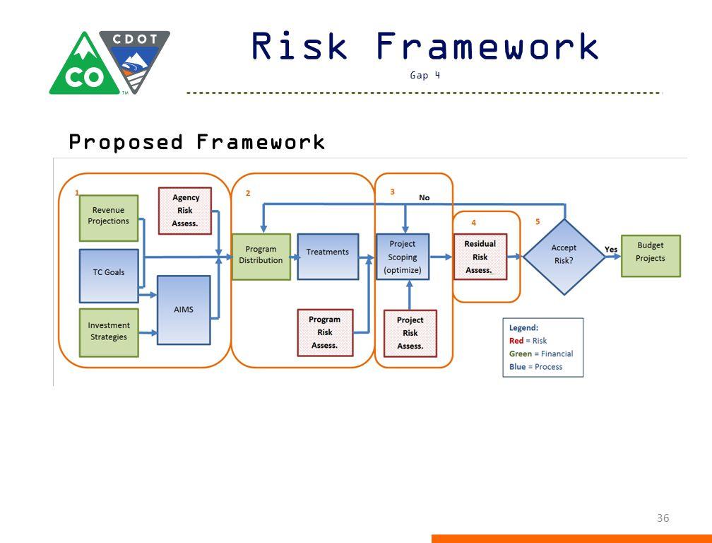Risk Framework Gap 4 36 Proposed Framework