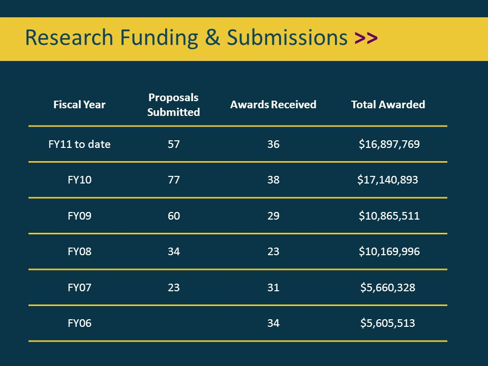 Research Funding & Submissions >> Fiscal Year Proposals Submitted Awards ReceivedTotal Awarded FY11 to date5736 $16,897,769 FY107738$17,140,893 FY096029 $10,865,511 FY083423 $10,169,996 FY072331$5,660,328 FY0634$5,605,513