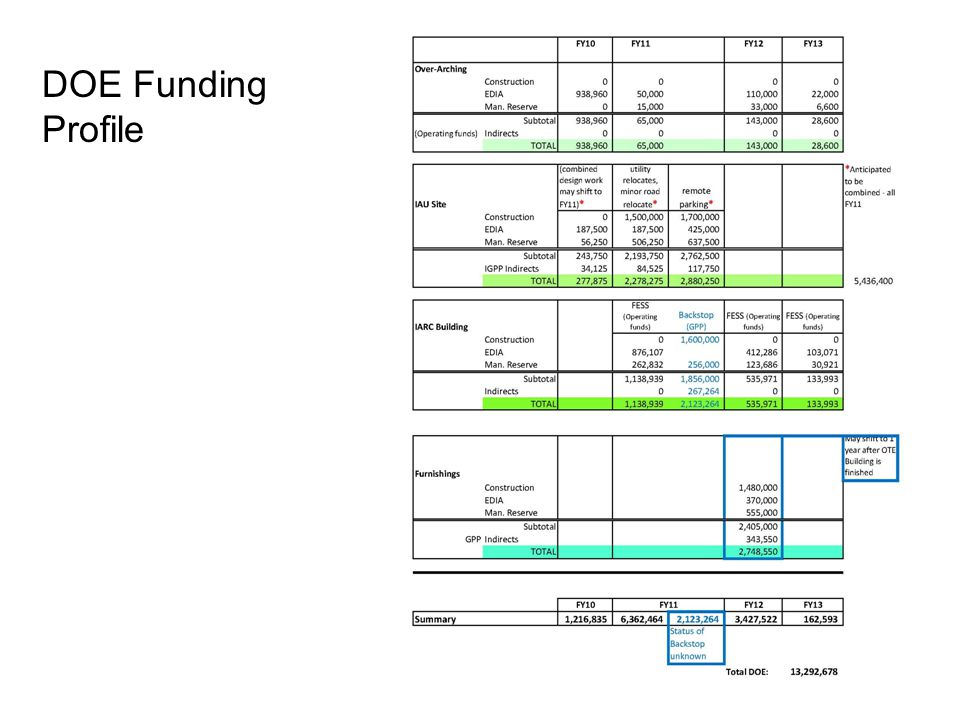 DOE Funding Profile