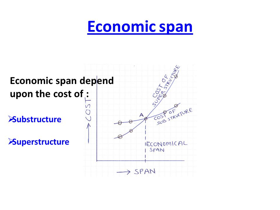 Economic span Economic span depend upon the cost of :  Substructure  Superstructure