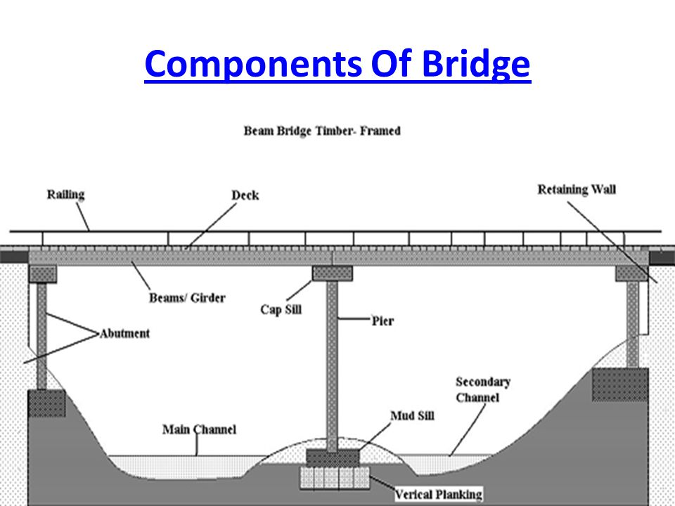 Components Of Bridge