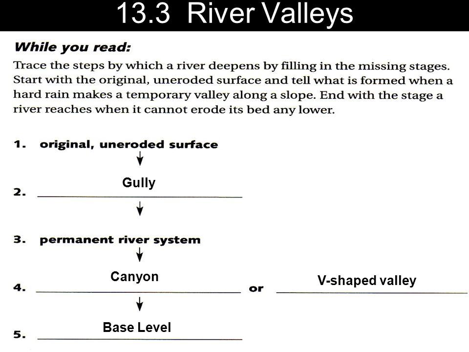 13.3 River Valleys Gully Canyon V-shaped valley Base Level